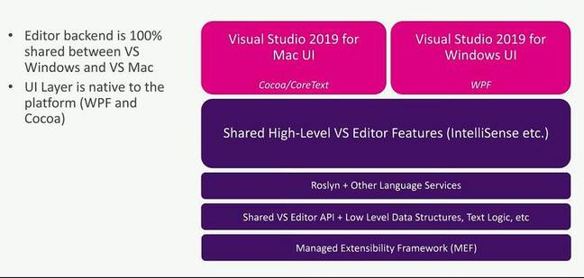 The Visual Studio Mac native editor shares code with Visual Studio on Windows
