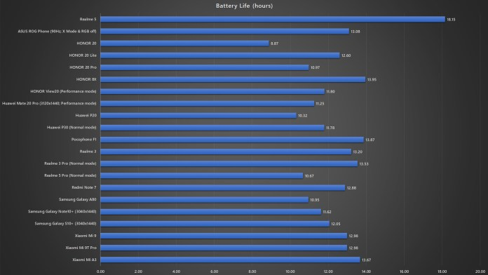 <em>realme</em> 5 battery life benchmark