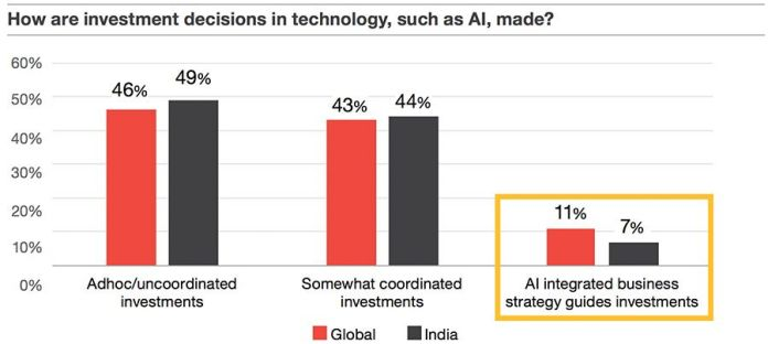 How are investment desisions in technology, such as AI, made