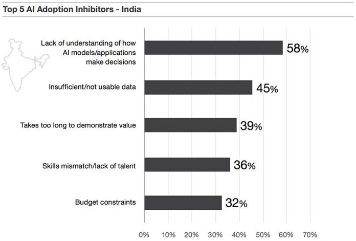 Top AI adoption inhibitors - India