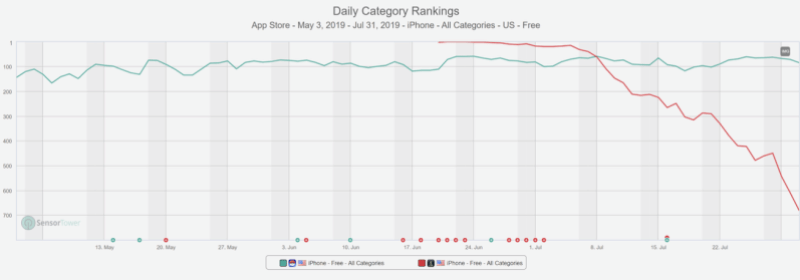 Top growth (Pokémon GO vs. Harry Potter Wizards Unite)