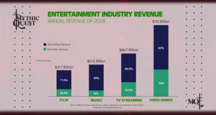 This game industry slide is actually show in Mythic Quest.