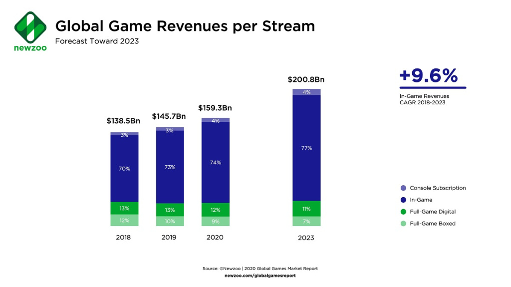 Global revenues per stream.