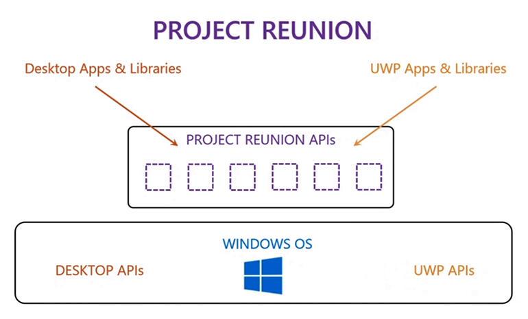 microsoft-project-reunion-diagram.jpg