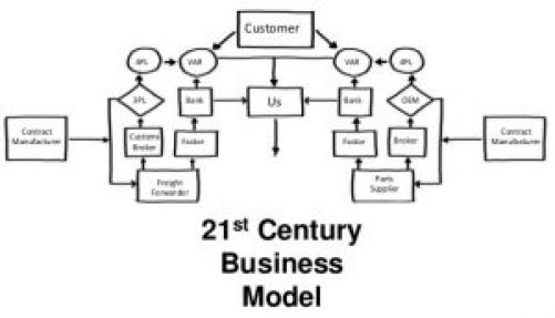 21st Century Business Strategies