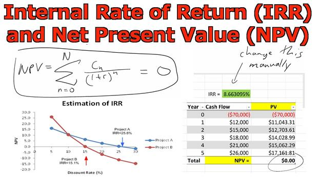 business and finance - IRR and NPV, financial, ratio