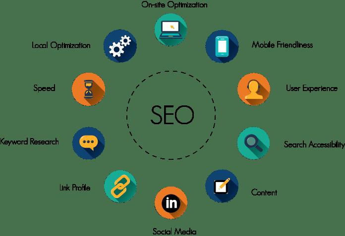 SEO Ranking Key Factors