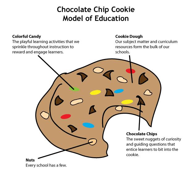 cookie-model-education