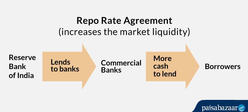 Repo Rate Souce Paisa Bazaar