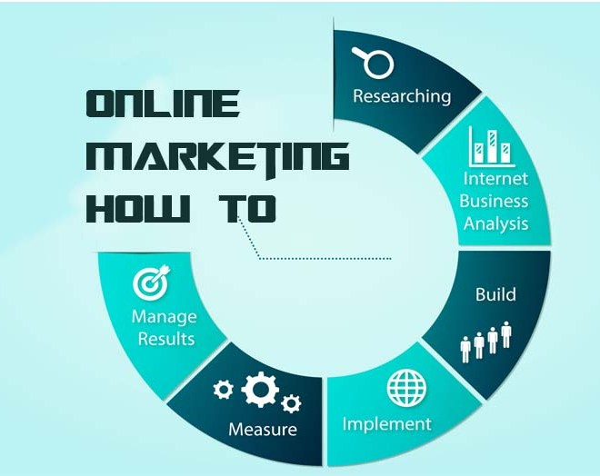 Online Marketing How To