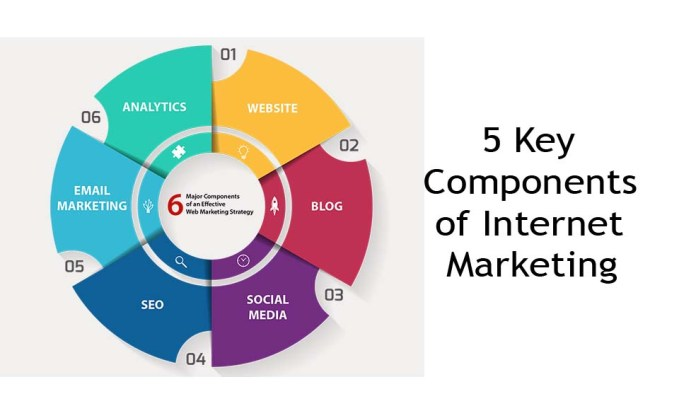 What Are the 5 Key Components of Internet Marketing