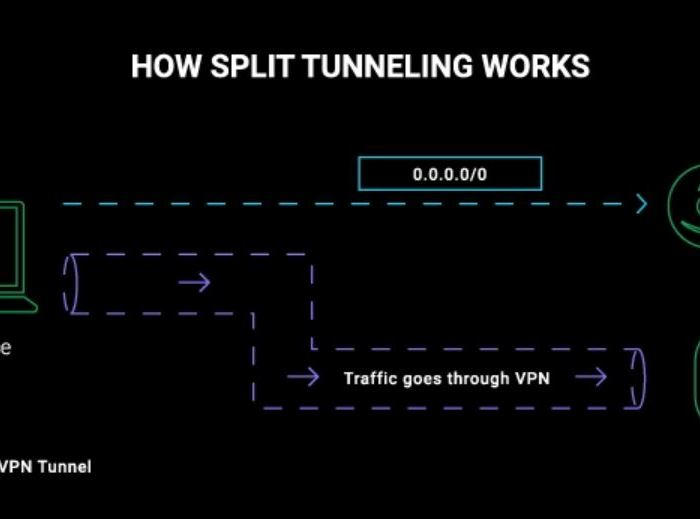How-Does-VPN-Split-Tunneling-Work