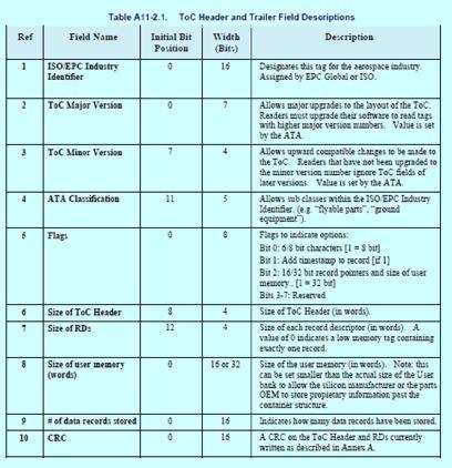 Aviation RFID Data Conversion
