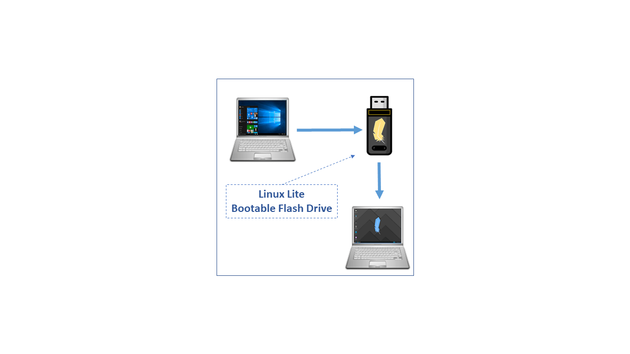 How to install Linux Lite using Flash Drive on Windows