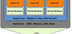 Virtualization explained