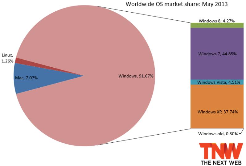 Windows 8 marketshare