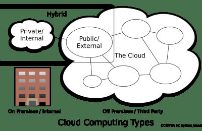 Hybrid cloud explained