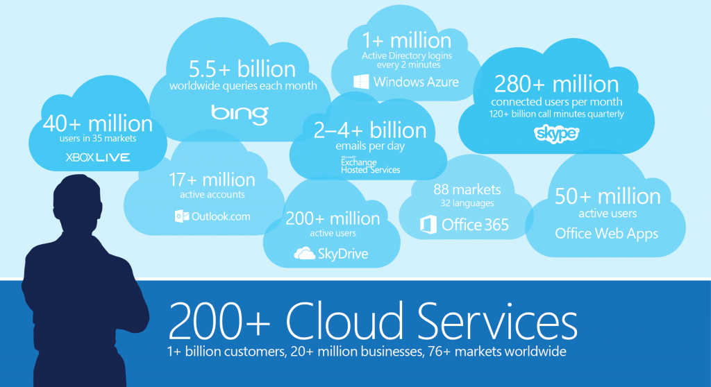 Microsoft Cloud: Microsoft Cloud Computing Certification