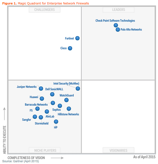 Gartner S Magic Quadrant สำหรับ Enterprise Firewall ปี