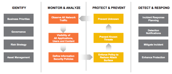 palo_alto_pwc_security_framework