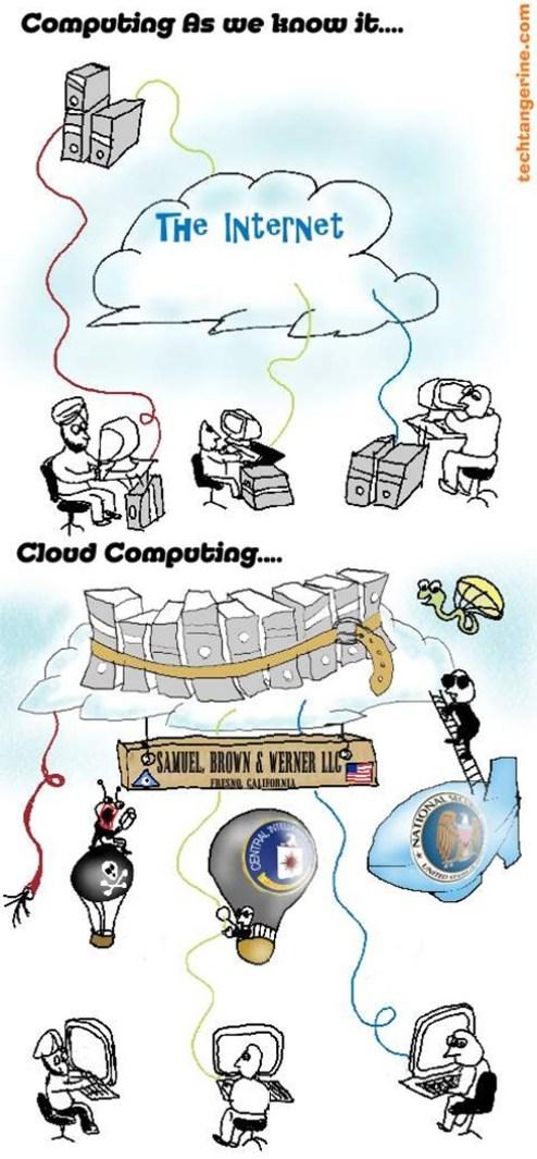CloudComputing@TechTangerine.com