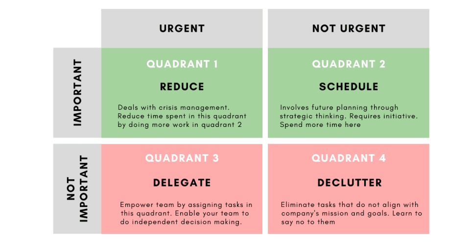 Eisenhower Matrix: How to Prioritise and Master Productivity | TechTello