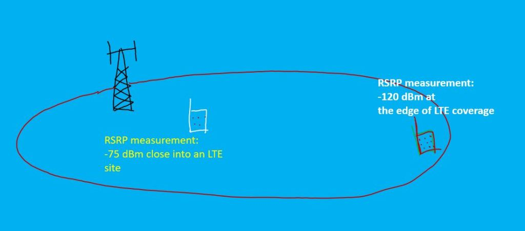 LTE RSRP, RSRQ and RSSI Measurments