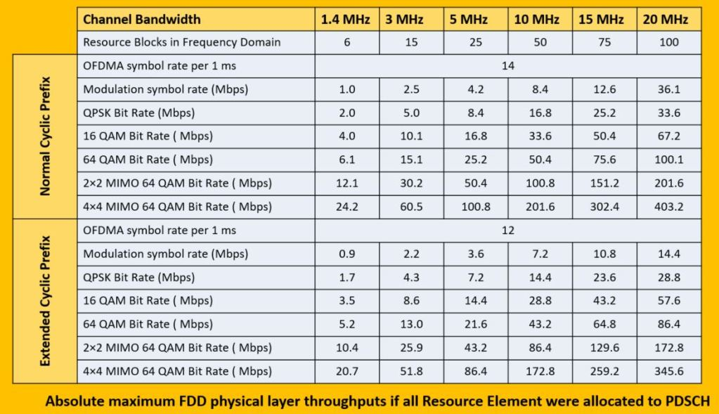What is the maximum throughput that can be achieved in LTE FDD ?