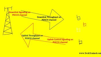 Timing Advance in LTE for LTE Uplink in case of FDD and TDD