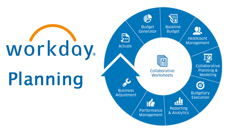 Integrate Financial and Personnel Plans with Workday Planning, Key Benefits of Workday Planning, workday workforce planning, Workday Financial Management, Workday Human Capital Management