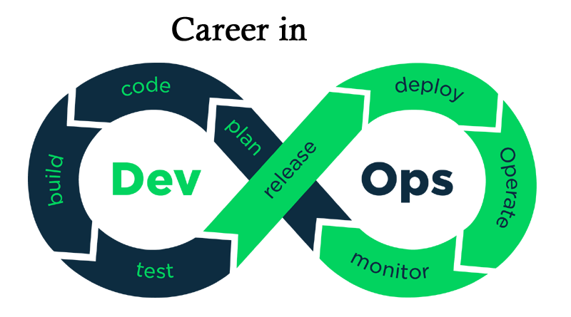 Career In DevOps and Best Institute in Hyderabad to Get Trained, future of devops engineer, How To Become a DevOps Engineer, devops job salary in india, devops career objective