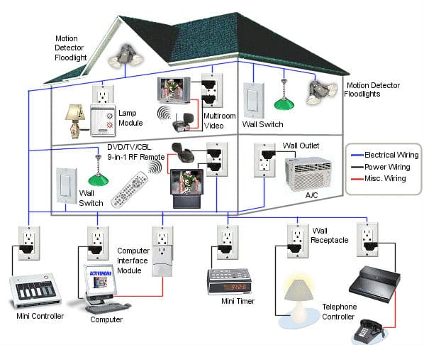 DIY home automation systems