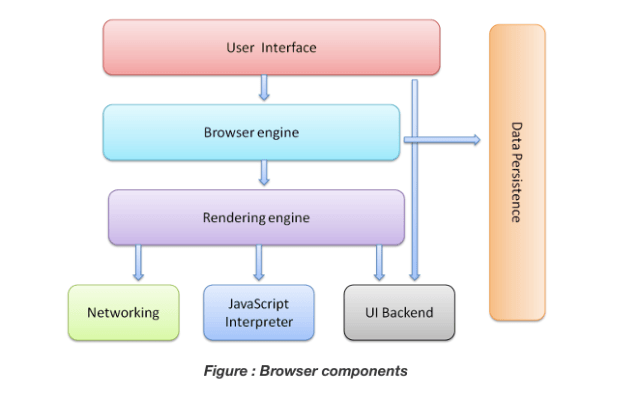 architecture  of browser