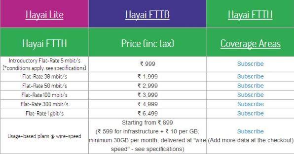 hayai broadband plans
