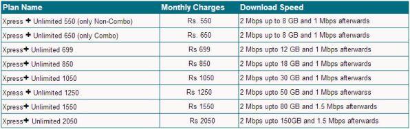 mtnl broadband plan