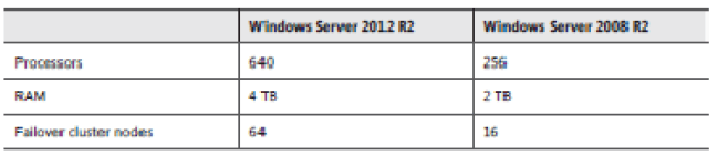 Planning for a server installation