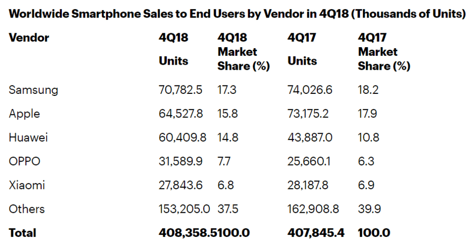 worldwide smartphone unite shipments in Q4 2018