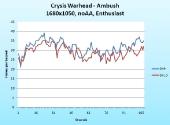 graph-crysis-warhead-ambush