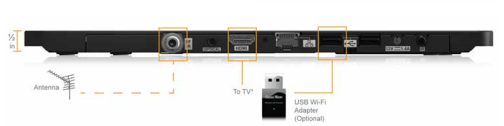 Channel Master Ports