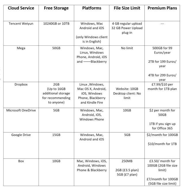 Free cloud-services