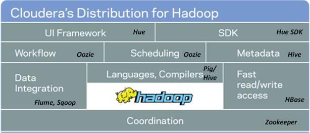 Cloudera hadoop 01