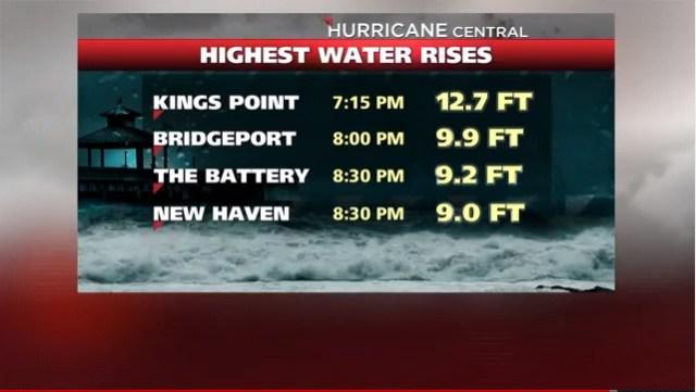 Hurricane Sandy monitoring