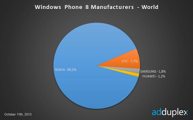 Windows Phone 8 Manufacturers marketshare worldwide