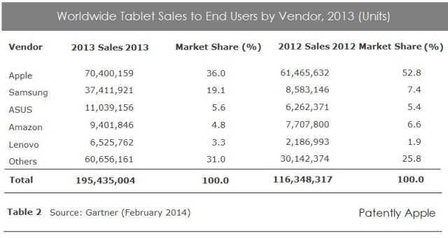 Gartner February Tablet Report