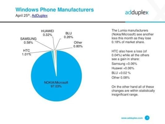 AdDuplex_Stats_Windows_Phone_Makers_April_2016