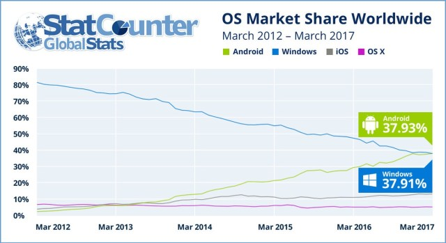 os popularity
