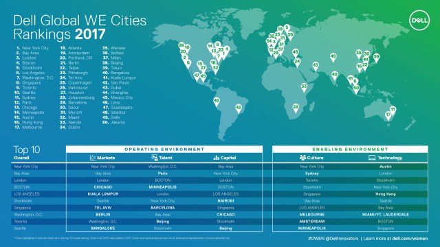 Dell Inc WE Cities Infograhic Infographic