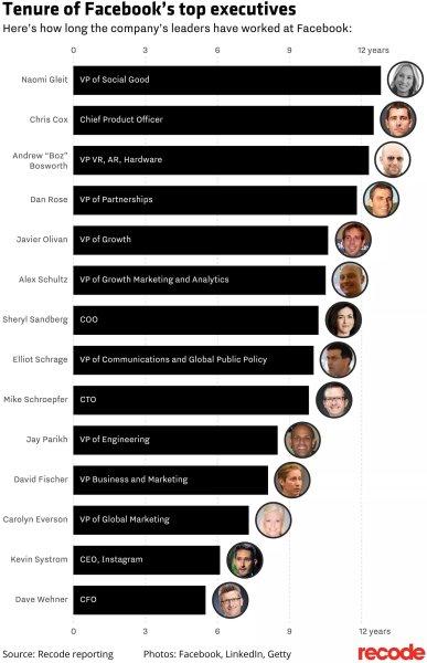 Facebook's executives