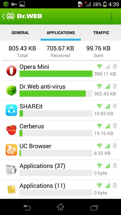 data consumption