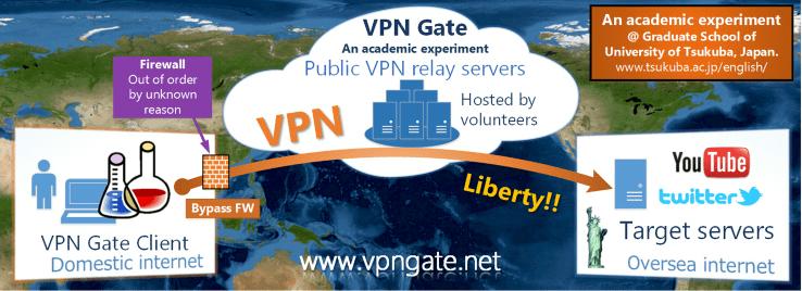 gate encryption